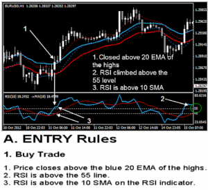 currency-day-trading-rapid-results-method